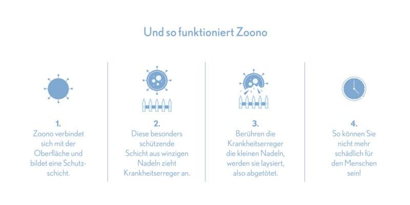 zoono-schritte-funktion-handdesinfektion